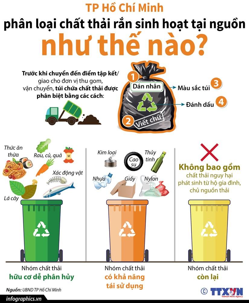 TP.HCM phan loai chat thai ran sinh hoat tai nguon nhu the nao? hinh anh 1
