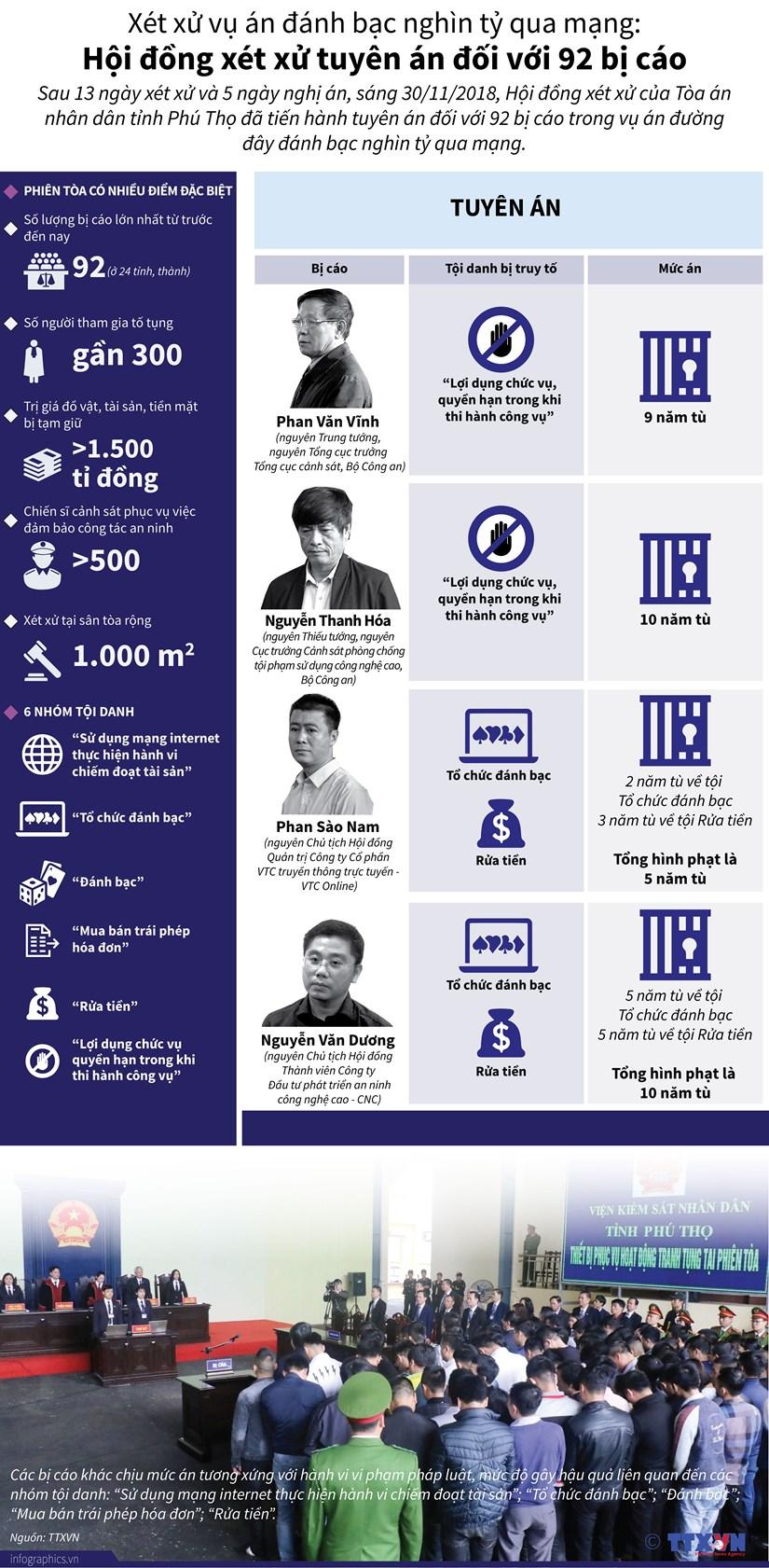 [Infographics] Muc an doi voi cac bi cao trong vu danh bac nghin ty hinh anh 1