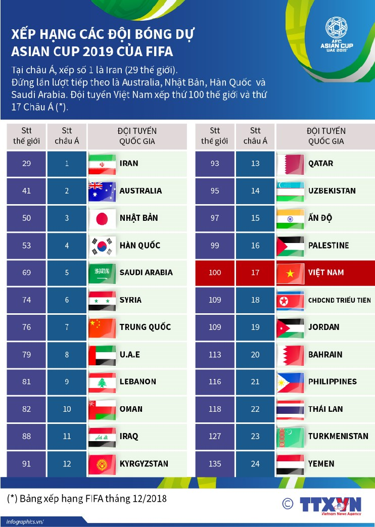 [Infographics] Xep hang cac doi bong du Asian Cup 2019 cua FIFA hinh anh 1