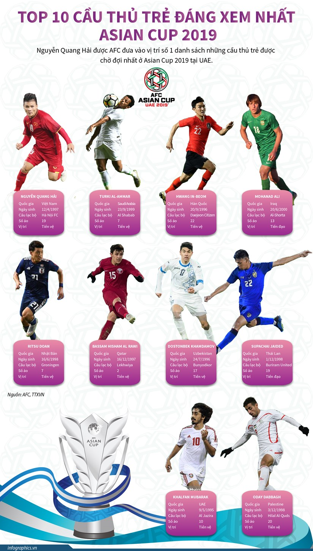 Quang Hai dung dau top 10 cau thu tre dang xem nhat Asian Cup 2019 hinh anh 1