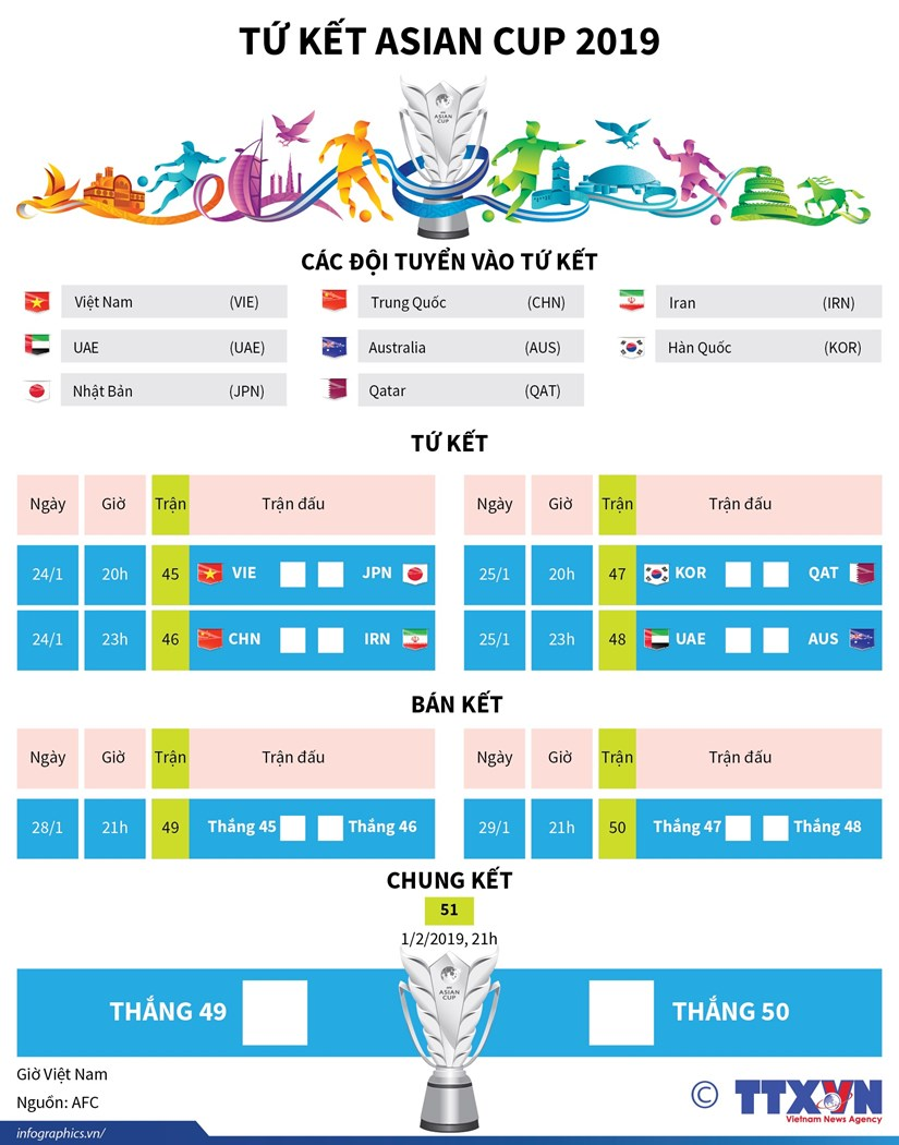 [Infographics] Lich thi dau tu ket Asian Cup: Tam diem Viet - Nhat hinh anh 1