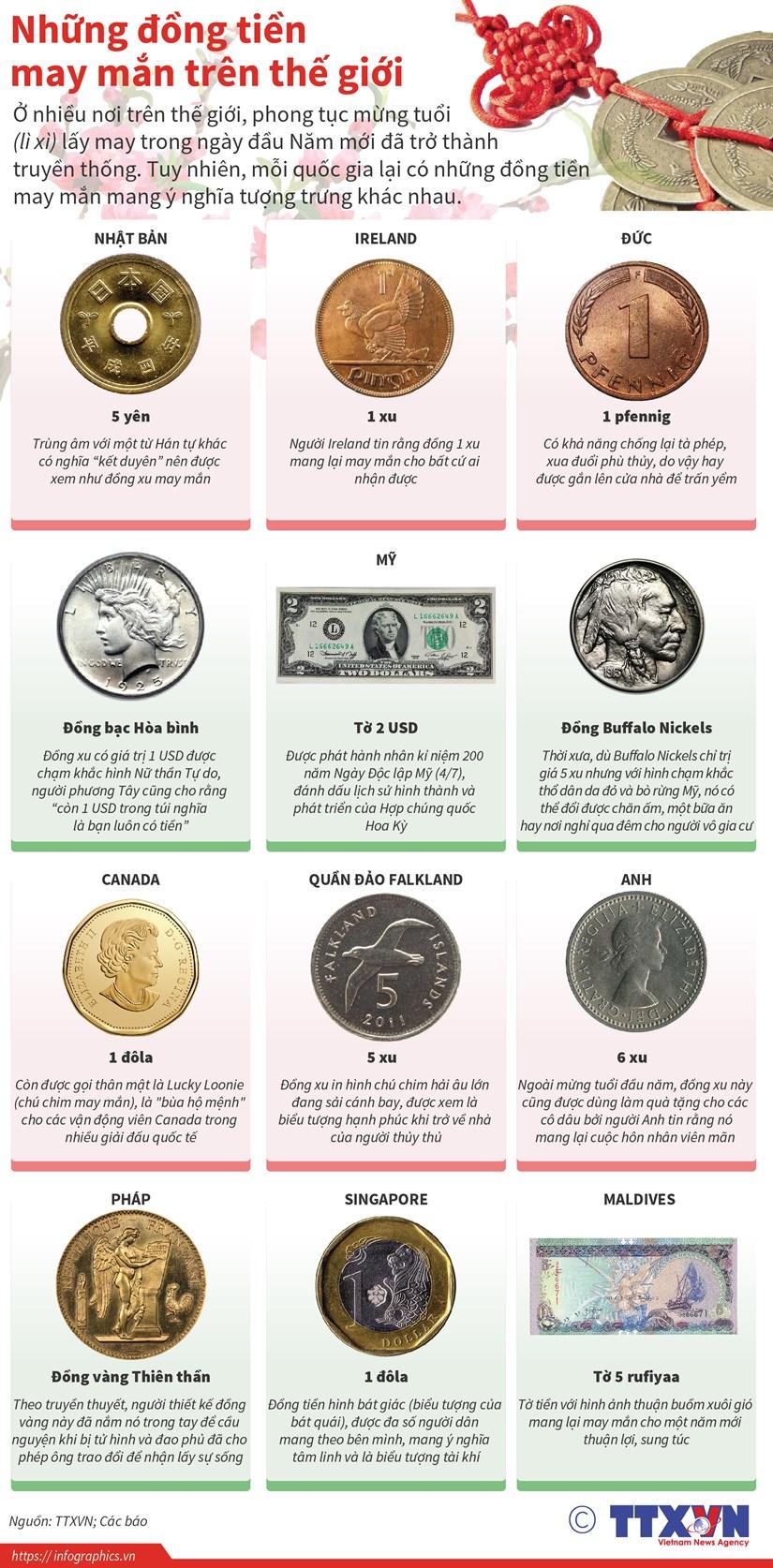 [Infographics] Nhung dong tien may man tren the gioi hinh anh 1