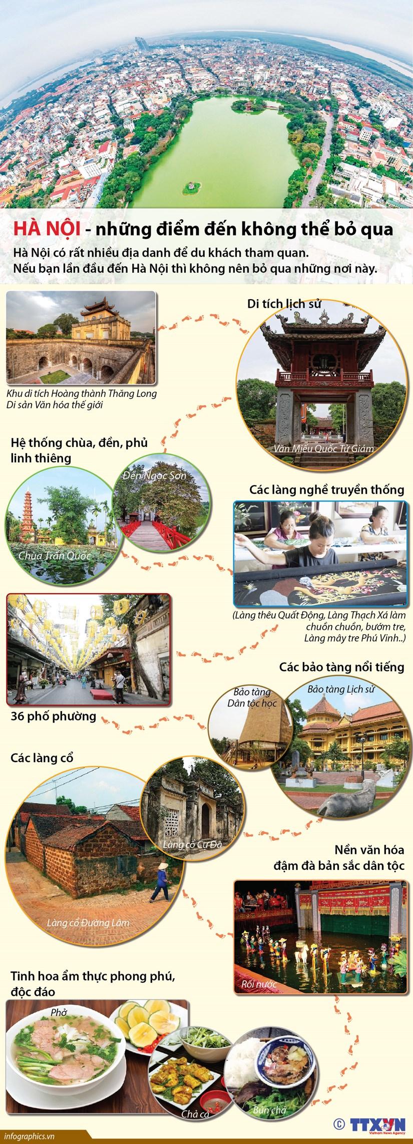 [Infographics] Ha Noi - nhung diem den khong the bo qua hinh anh 1