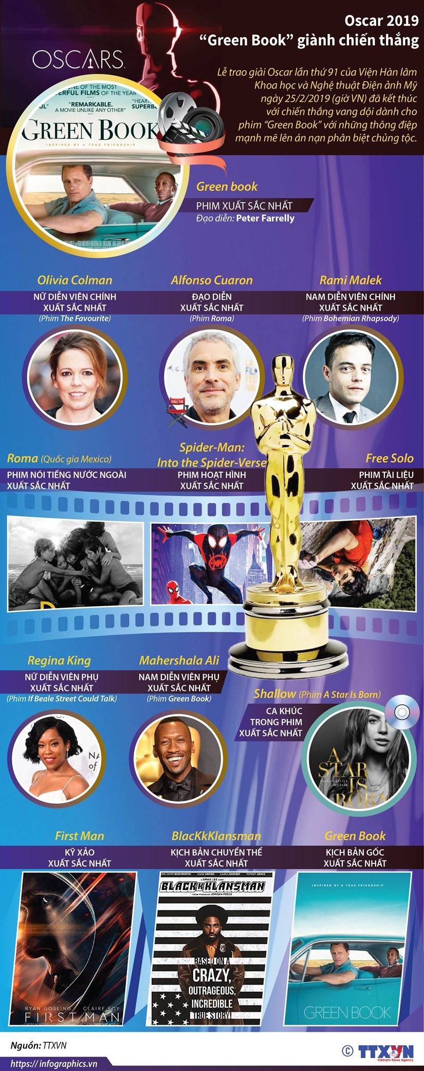 [Infographics] Chu nhan nhung danh hieu lon cua giai thuong Oscar 91 hinh anh 1
