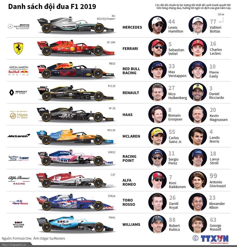 [Infographics] Danh sach doi dua cong thuc 1 nam 2019 hinh anh 1