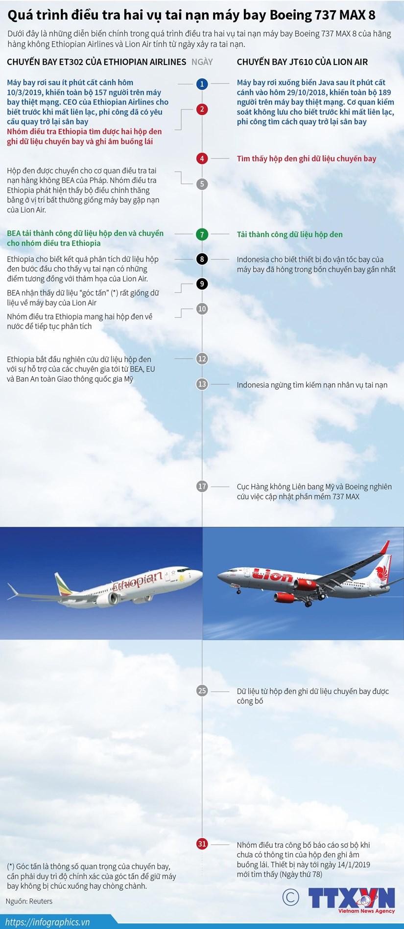 Qua trinh dieu tra hai vu tai nan may bay Boeing 737 MAX 8 hinh anh 1