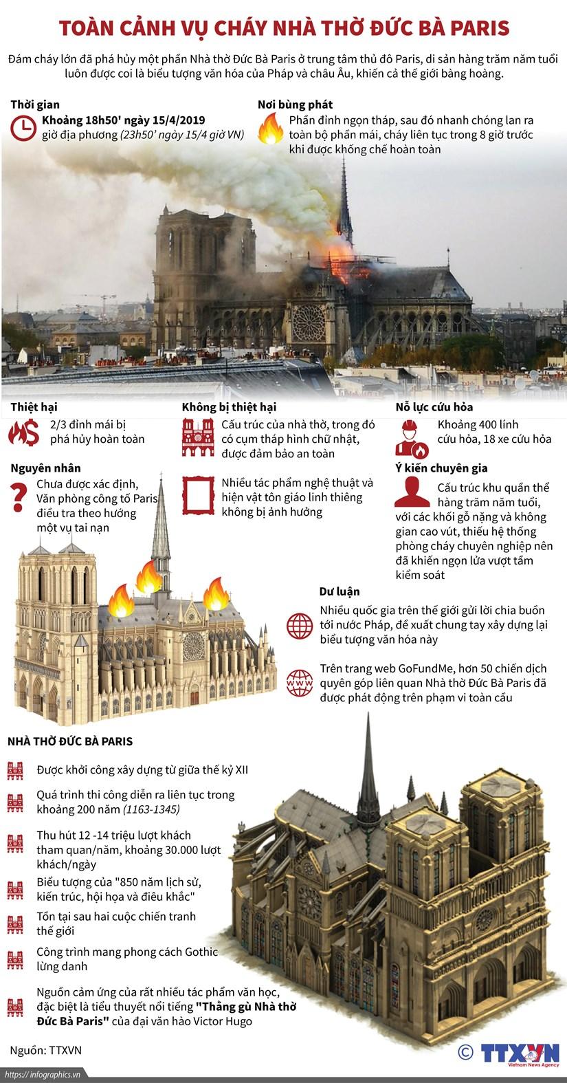 [Infographics] Toan canh vu chay Nha tho Duc Ba Paris hinh anh 1