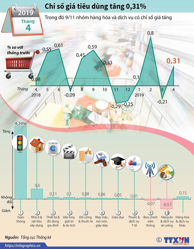 [Infographics] Chi so gia tieu dung thang 4 tang 0,31% hinh anh 1
