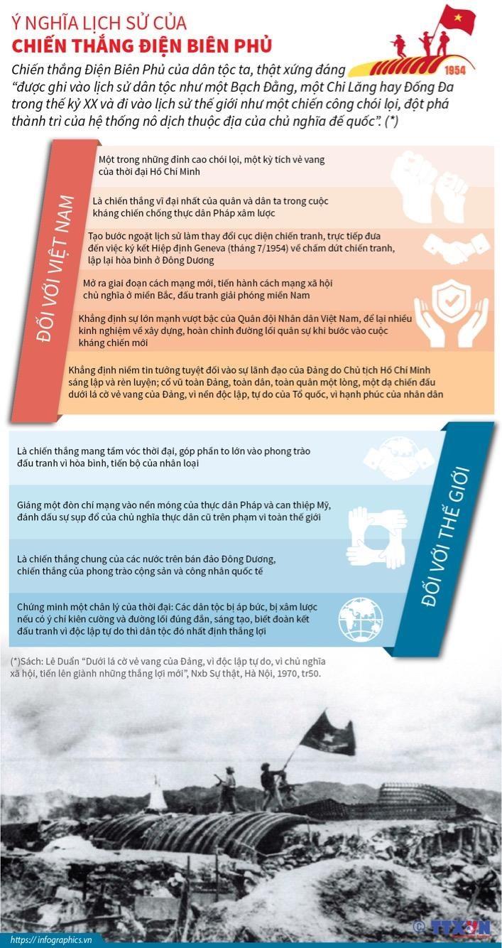 [Infographics] Y nghia lich su cua chien thang Dien Bien Phu hinh anh 1