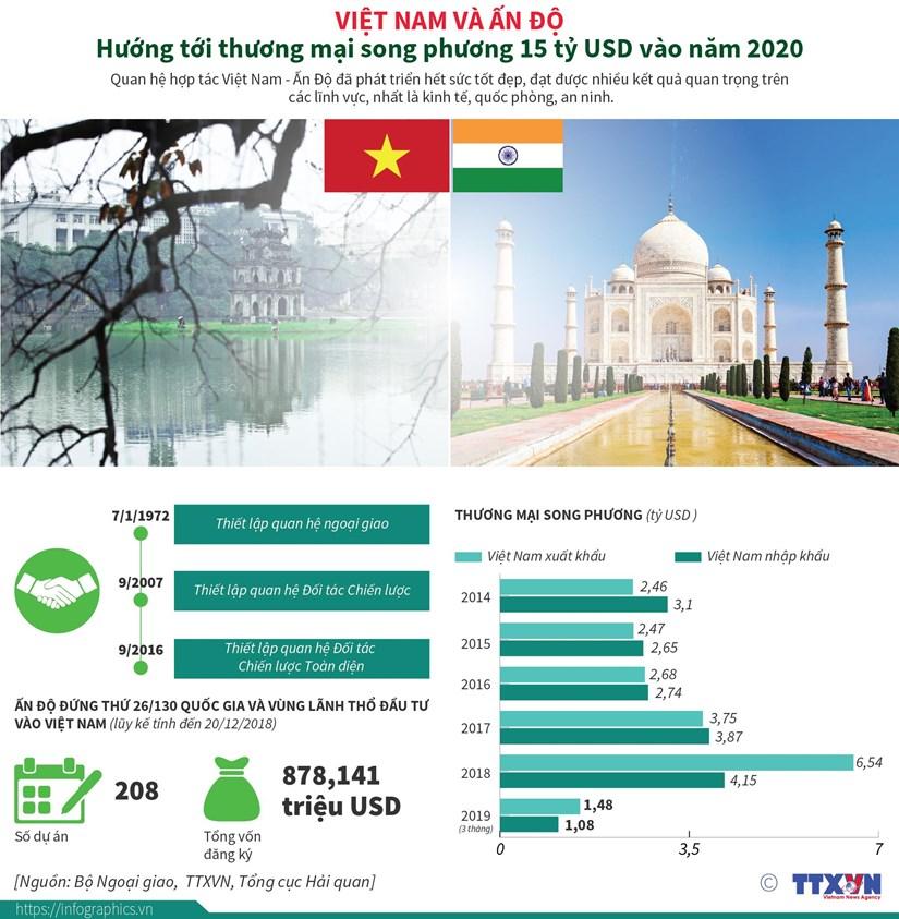 Viet Nam-An Do huong toi thuong mai song phuong 15 ty USD vao 2020 hinh anh 1