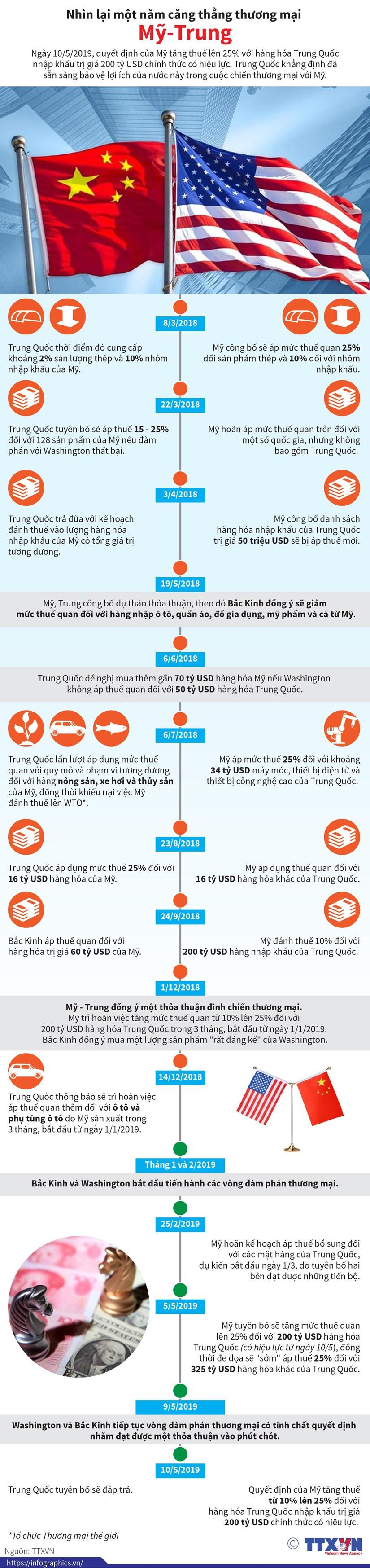 [Infographics] Nhin lai mot nam cang thang thuong mai My-Trung hinh anh 1