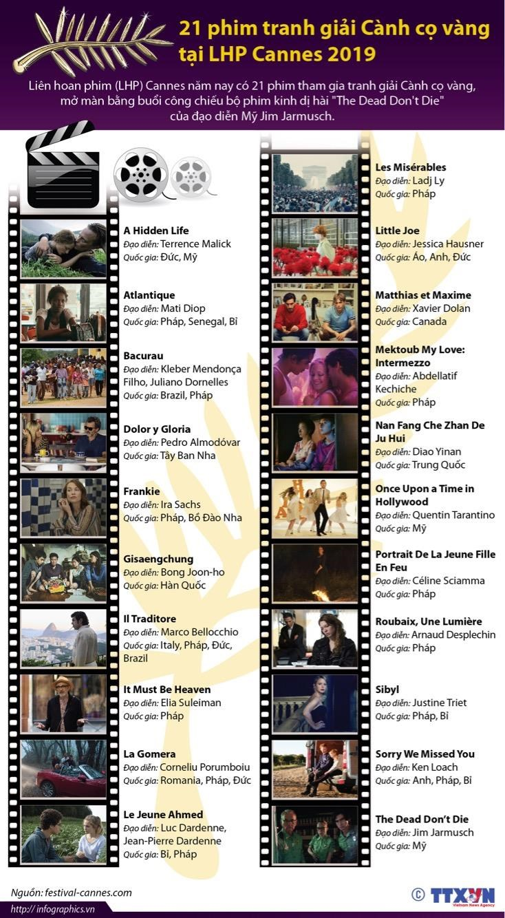 21 phim tranh giai Canh co vang tai LHP Cannes 2019 hinh anh 1
