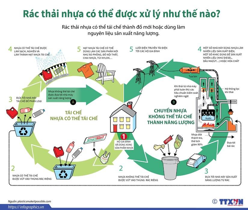 [Infographics] Rac thai nhua co the duoc xu ly nhu the nao? hinh anh 1