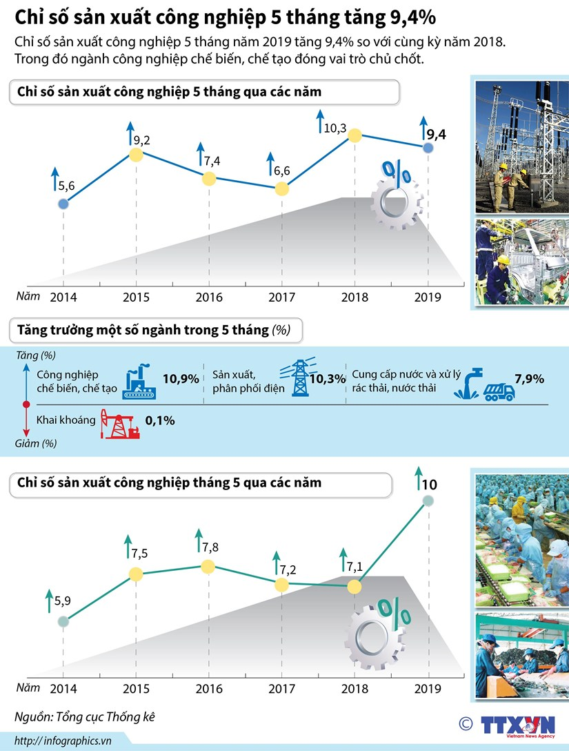 [Infographics] Chi so san xuat cong nghiep 5 thang tang 9,4% hinh anh 1