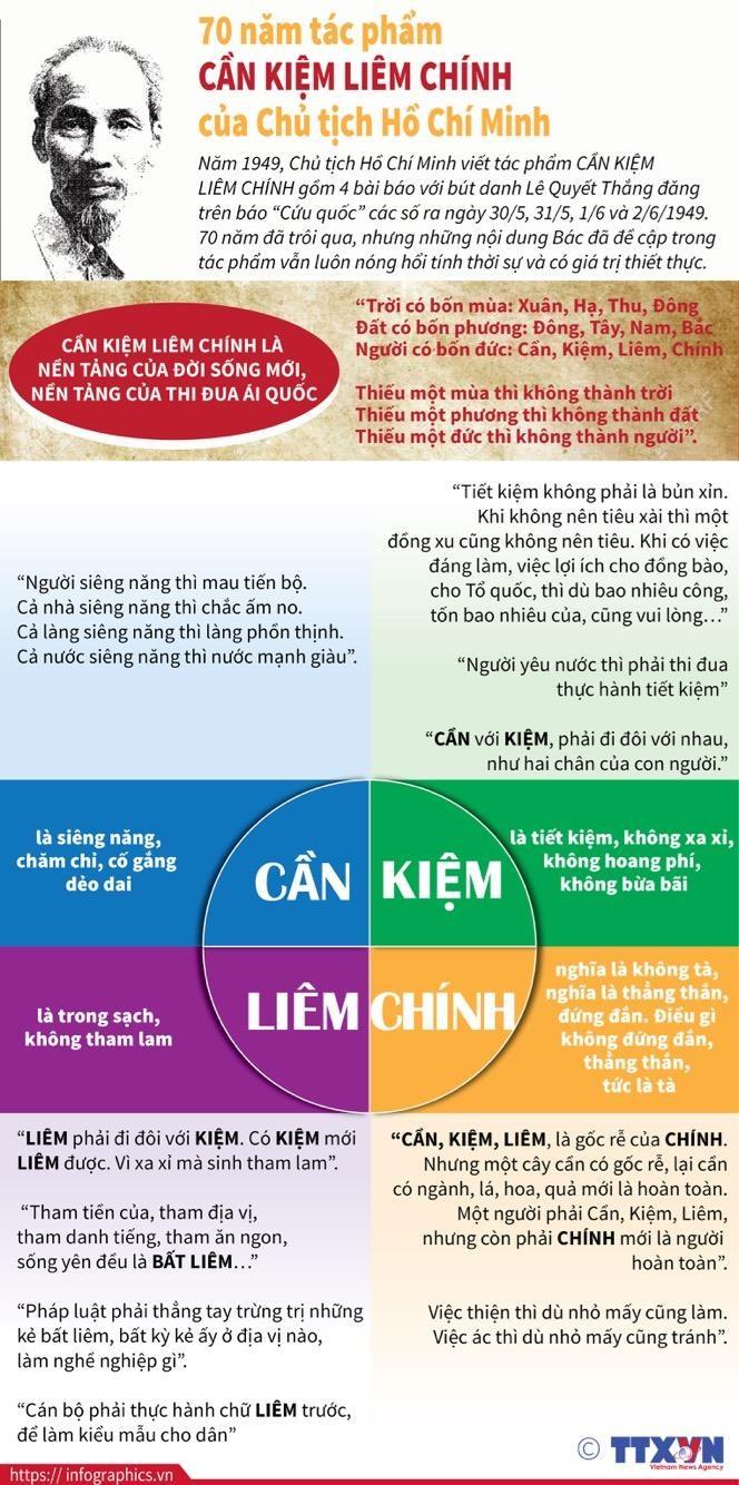 70 nam tac pham Can kiem liem chinh cua Chu tich Ho Chi Minh hinh anh 1