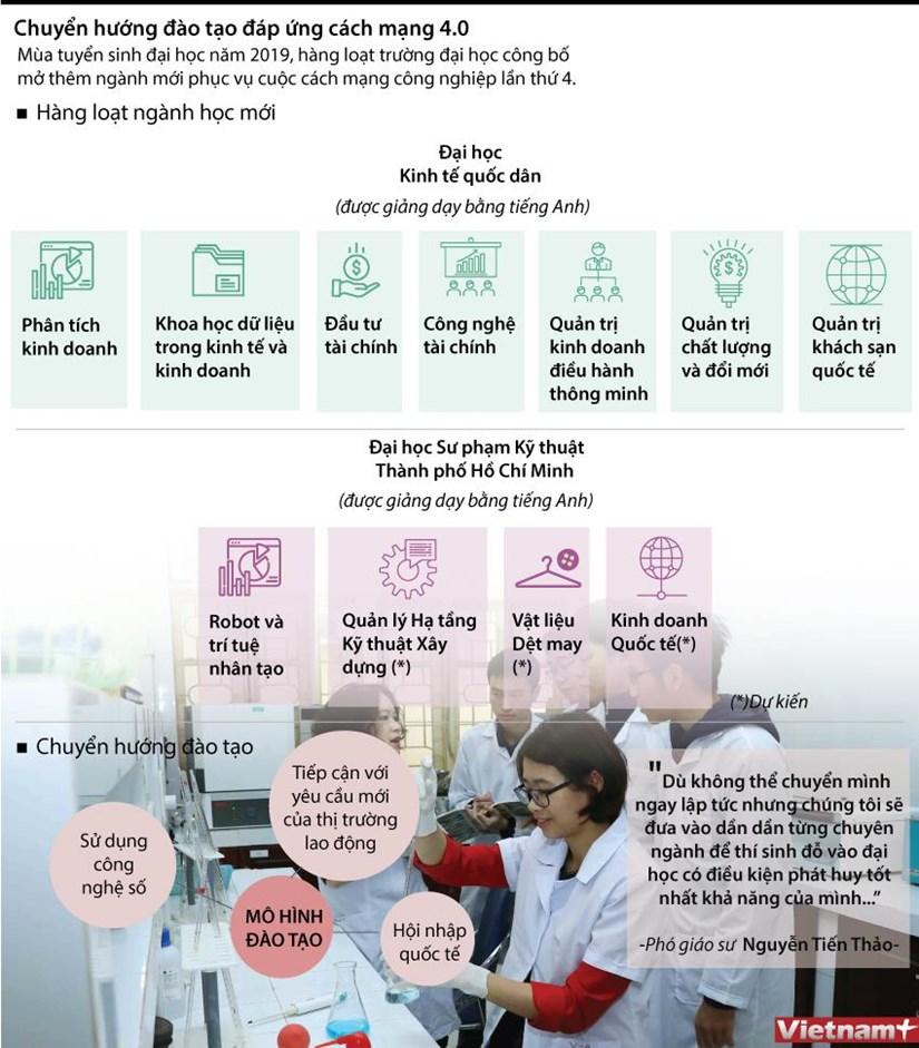 [Infographics] Chuyen huong dao tao dap ung cach mang 4.0 hinh anh 1