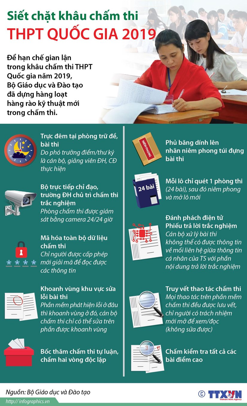 [Infographics] Siet chat khau cham thi THPT Quoc gia 2019 hinh anh 1