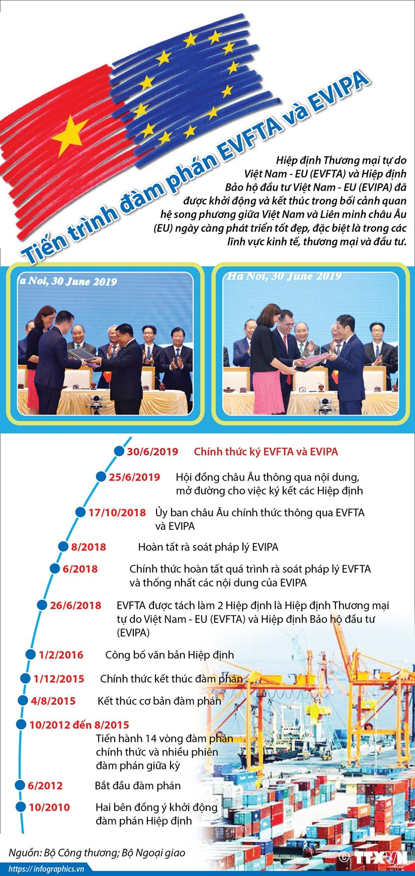 [Infographics] Tien trinh dam phan hai hiep dinh EVFTA va EVIPA hinh anh 1