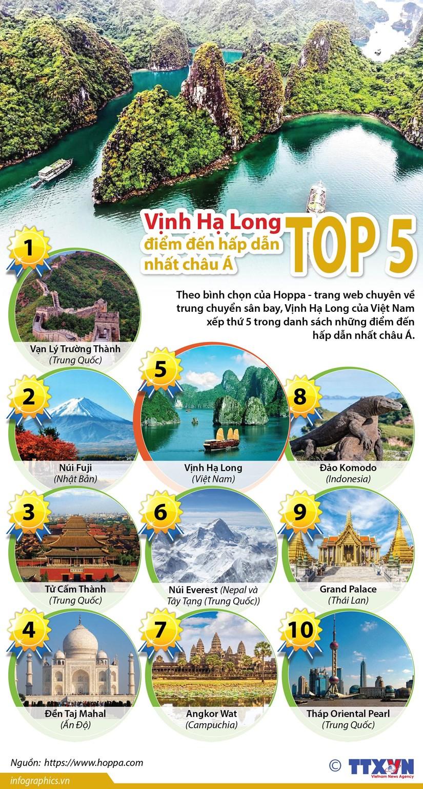 Vinh Ha Long lot vao top 5 diem den hap dan nhat chau A hinh anh 1