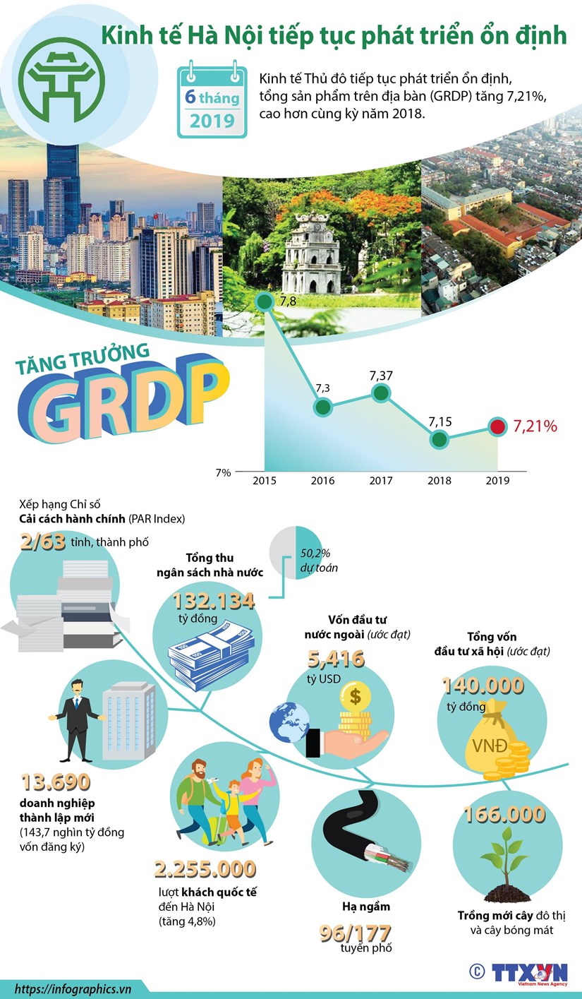 [Infographic] Kinh te Ha Noi tiep tuc phat trien on dinh hinh anh 1