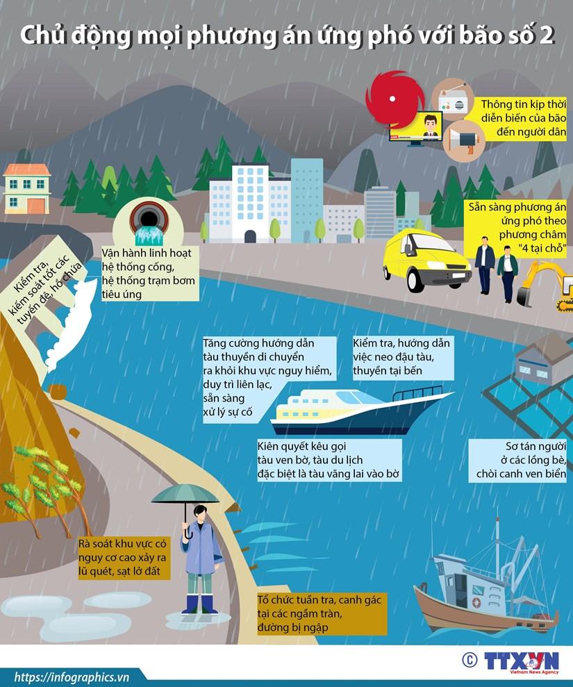 [Infographics] Chu dong moi phuong an ung pho voi bao so 2 hinh anh 1