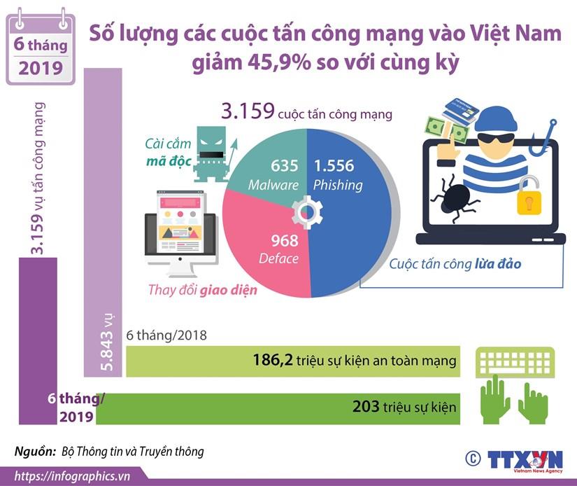 So luong cac cuoc tan cong mang vao Viet Nam giam 45,9% so voi cung ky hinh anh 1