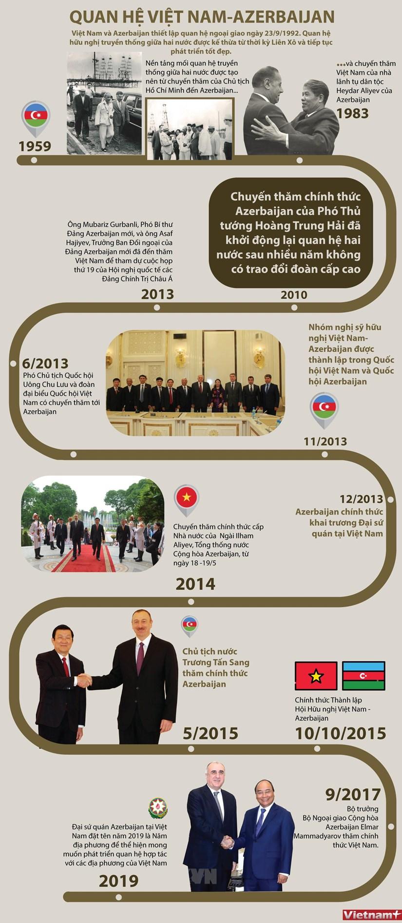 [Infographics] Quan he Viet Nam-Azerbaijan phat trien tot dep hinh anh 1