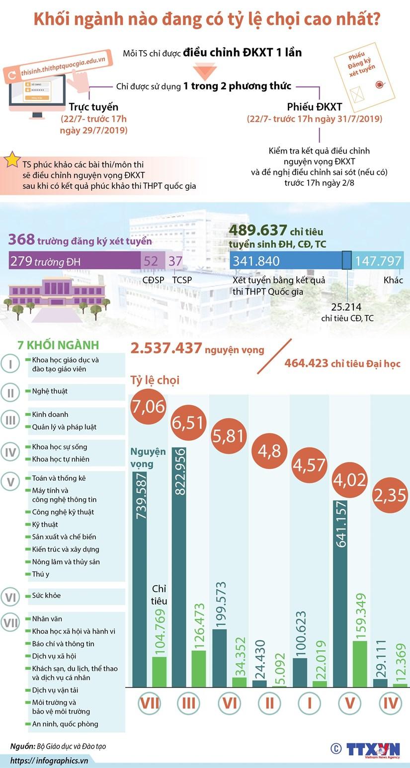 [Infographics] Khoi nganh nao dang co ty le choi cao nhat? hinh anh 1