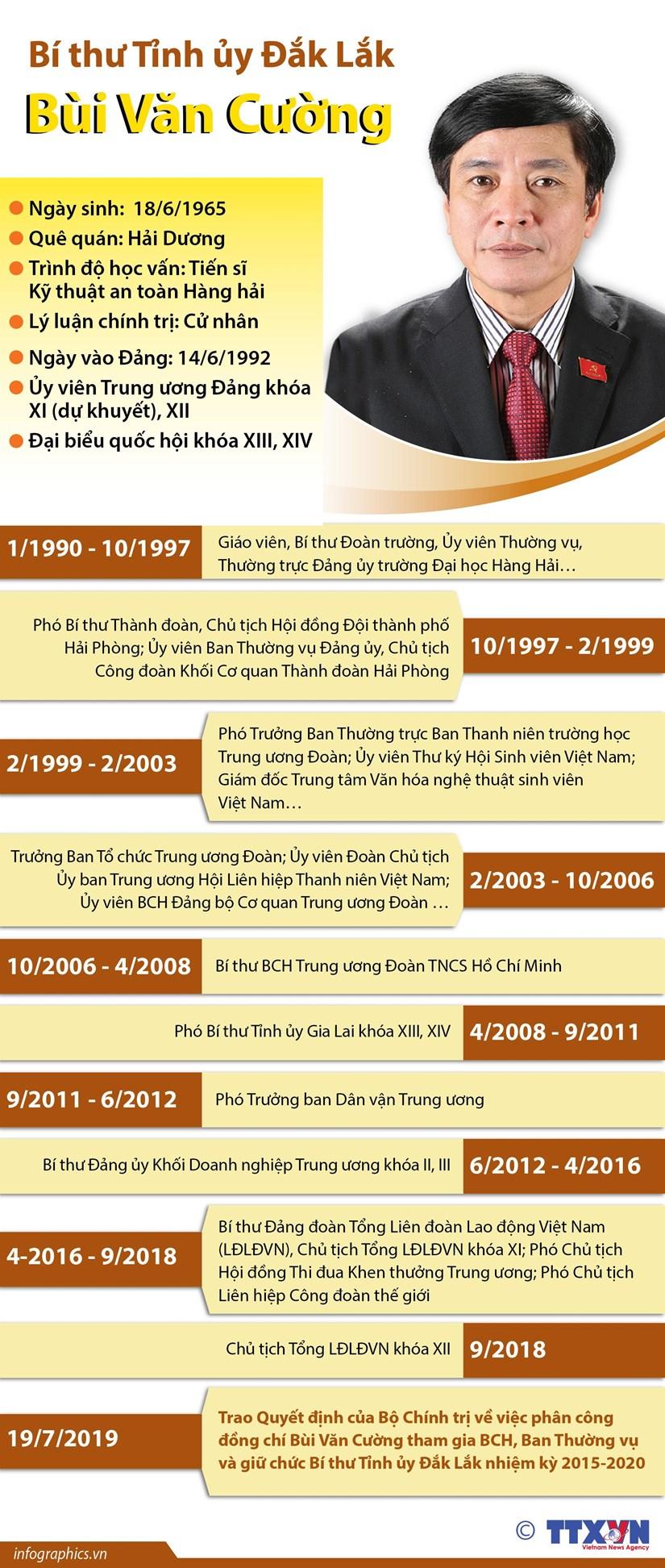 [Infographics] Bi thu Tinh uy Dak Lak Bui Van Cuong hinh anh 1