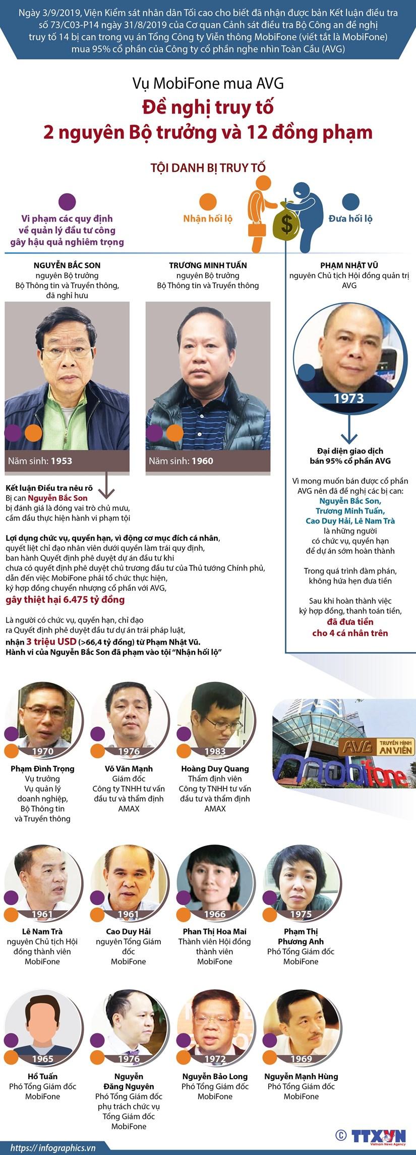 [Infographics] Thong tin ve 14 bi can trong vu Mobifone mua AVG hinh anh 1