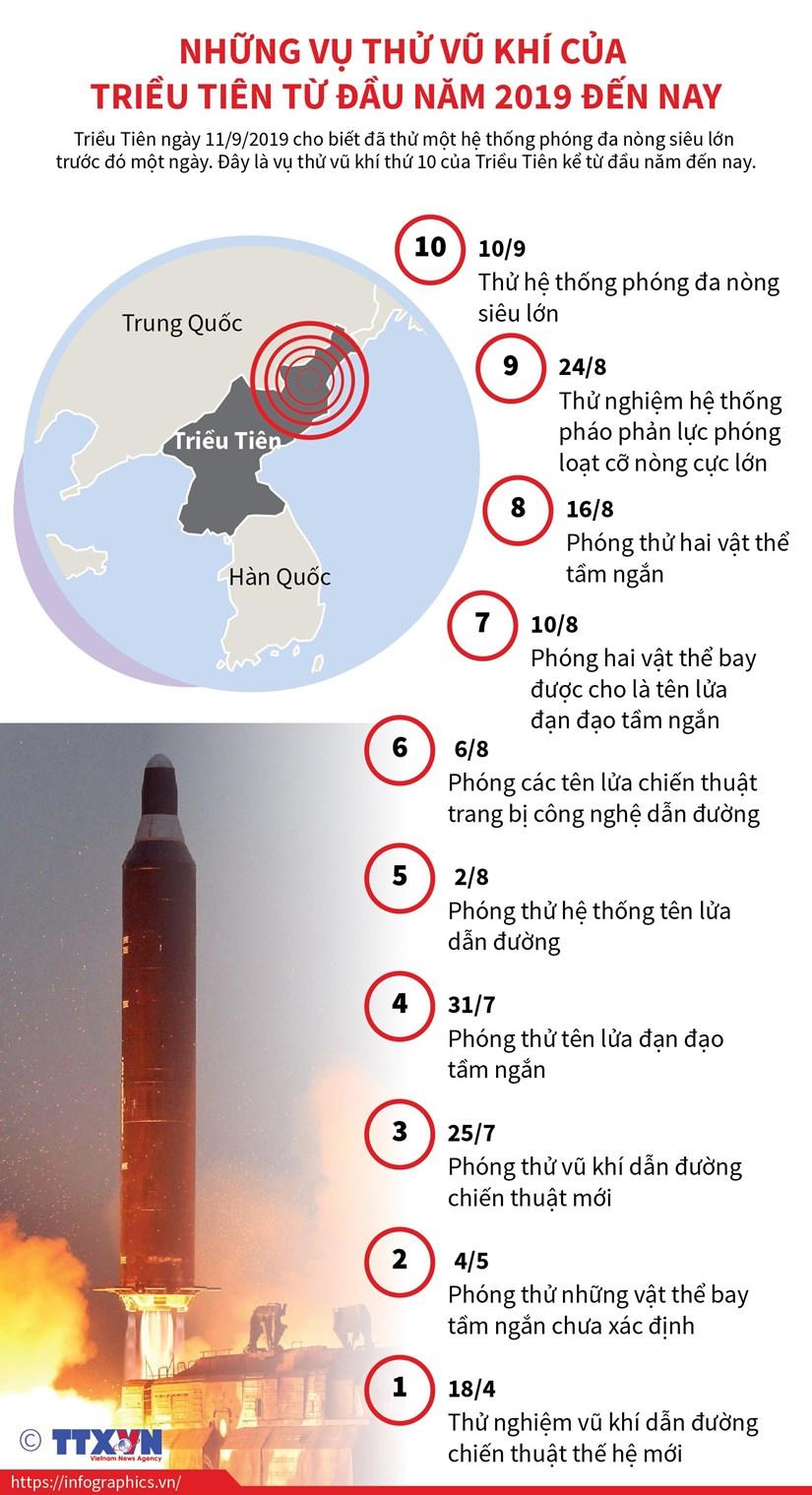 Nhung vu phong ten lua cua Trieu Tien tu dau nam 2019 den nay hinh anh 1