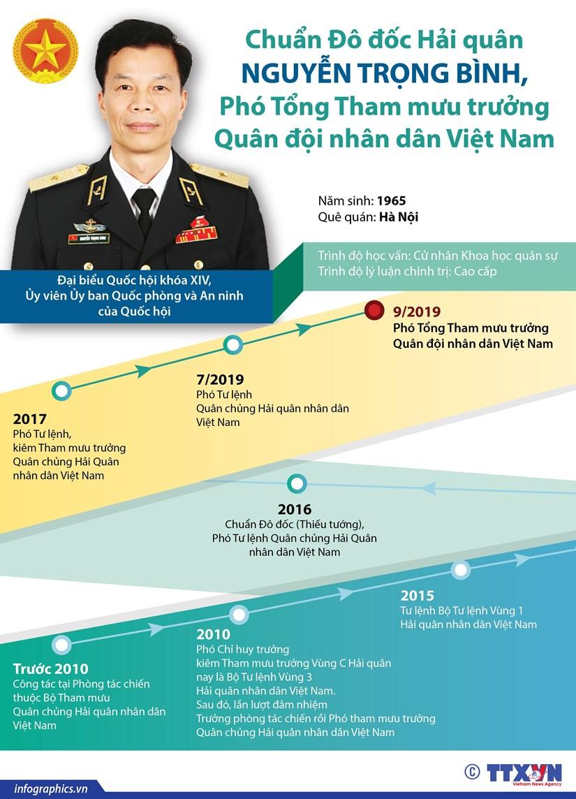 Tieu su hoat dong cua Chuan Do doc Hai quan Nguyen Trong Binh hinh anh 1