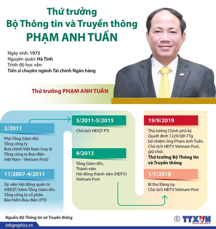 Thong tin ve Thu truong Bo Thong tin va Truyen thong Pham Anh Tuan hinh anh 1