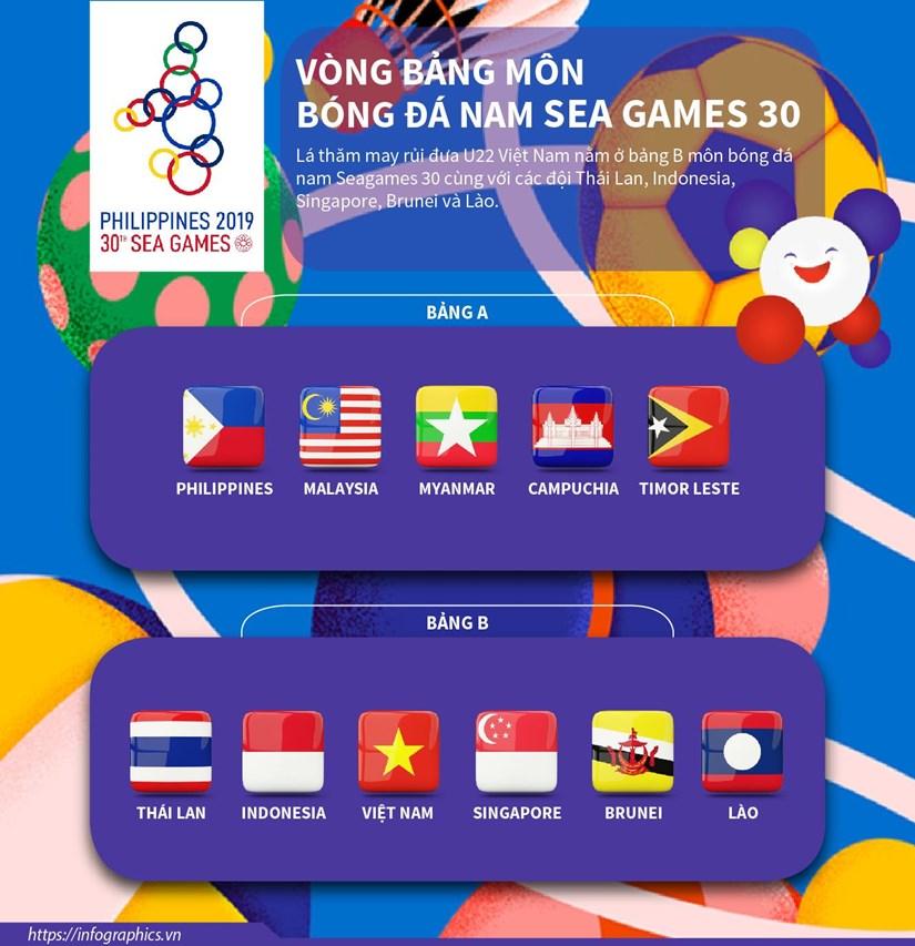 [Infographics] Vong bang mon bong da nam SEA Games 30 hinh anh 1