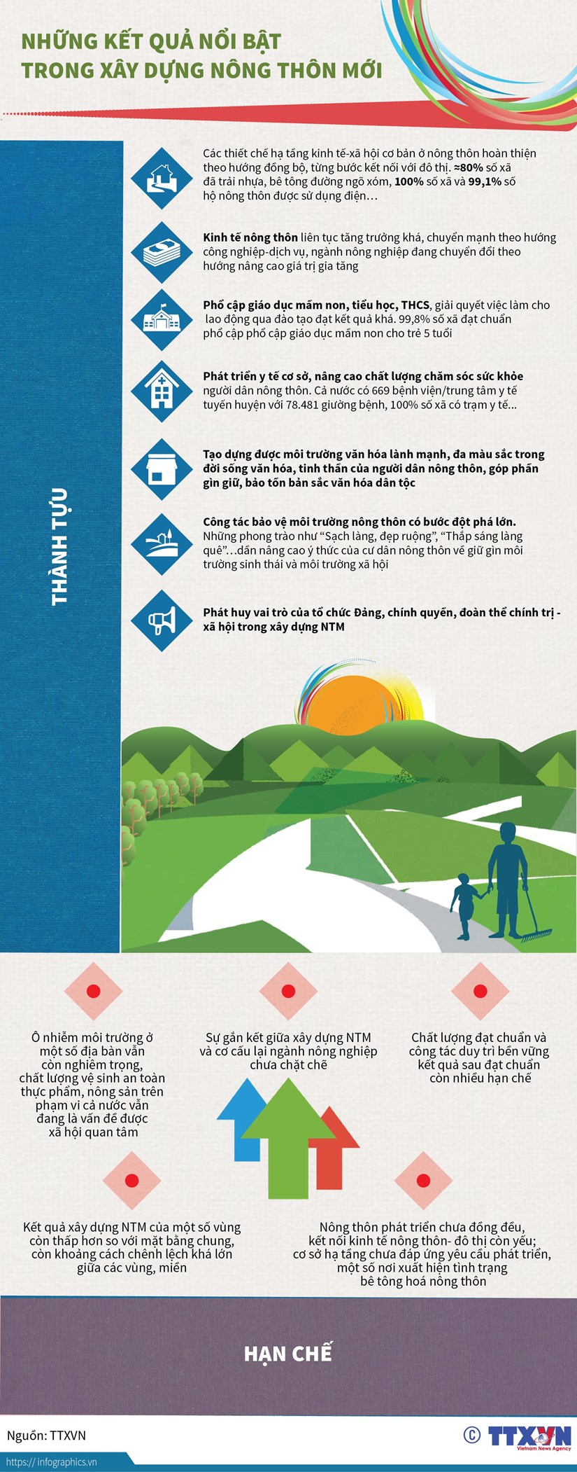 [Infographics] Nhung ket qua noi bat trong xay dung nong thon moi hinh anh 1