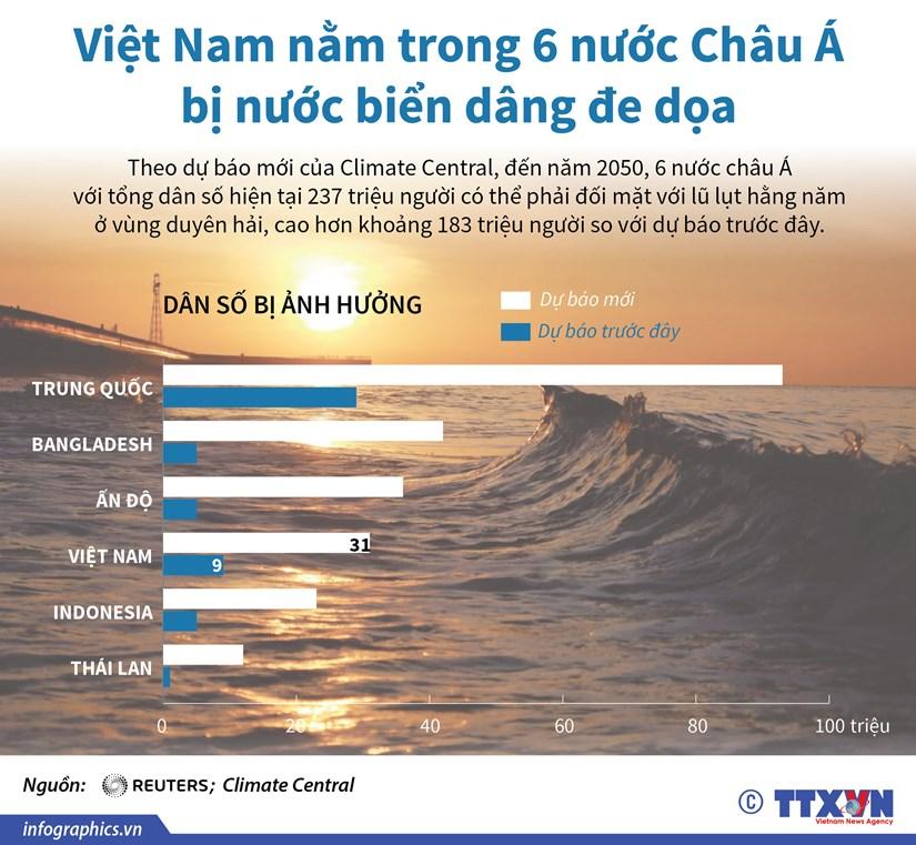 Viet Nam nam trong 6 nuoc chau A bi nuoc bien dang de doa hinh anh 1