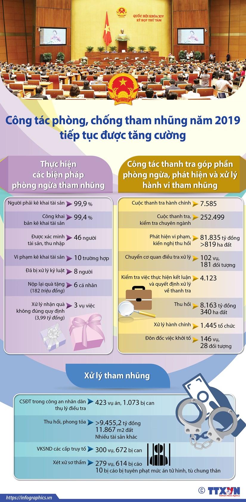 Cong tac phong, chong tham nhung nam 2019 tiep tuc duoc tang cuong hinh anh 1