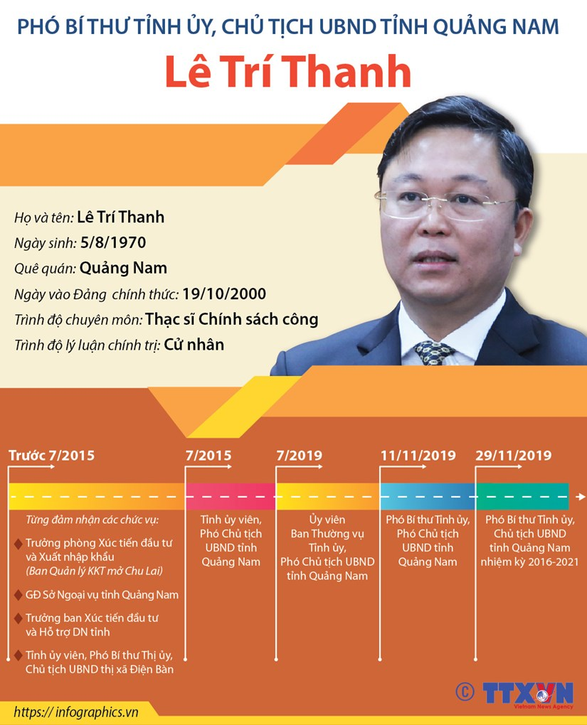 Tieu su hoat dong cua Chu tich UBND tinh Quang Nam Le Tri Thanh hinh anh 1