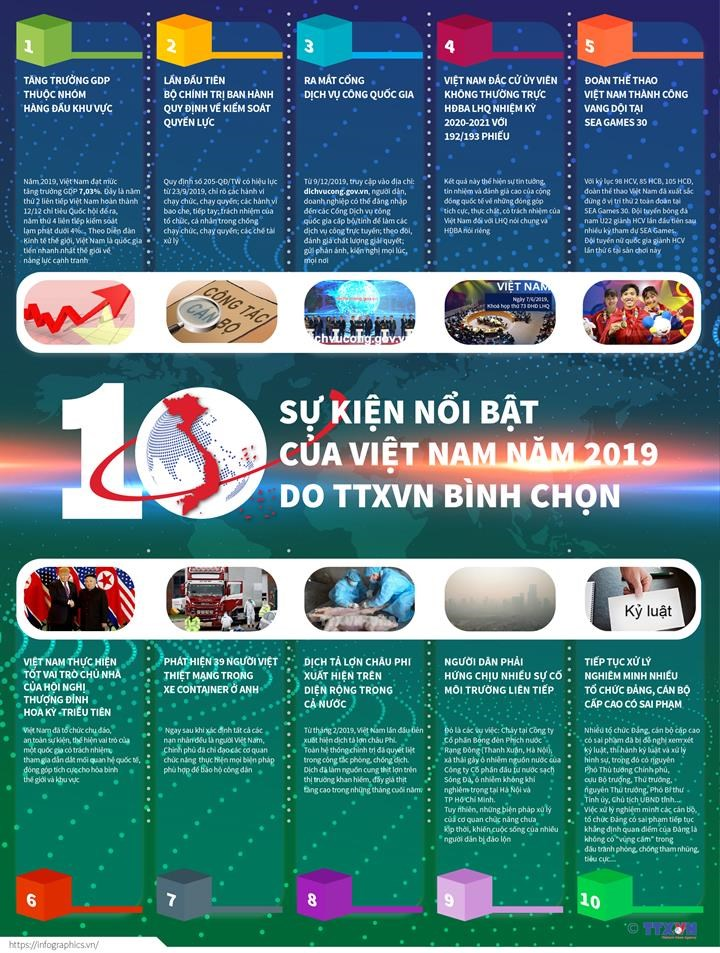 [Infographics] 10 su kien noi bat cua Viet Nam do TTXVN binh chon hinh anh 1