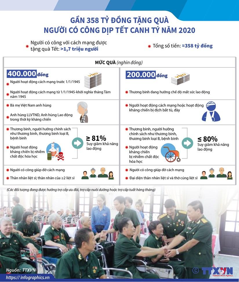 Gan 358 ty dong tang qua nguoi co cong dip Tet Canh Ty nam 2020 hinh anh 1