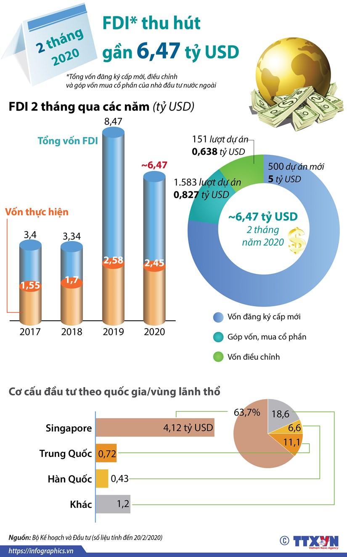 [Infographic] 2 thang dau nam 2020, thu hut FDI dat gan 6,47 ty USD hinh anh 1