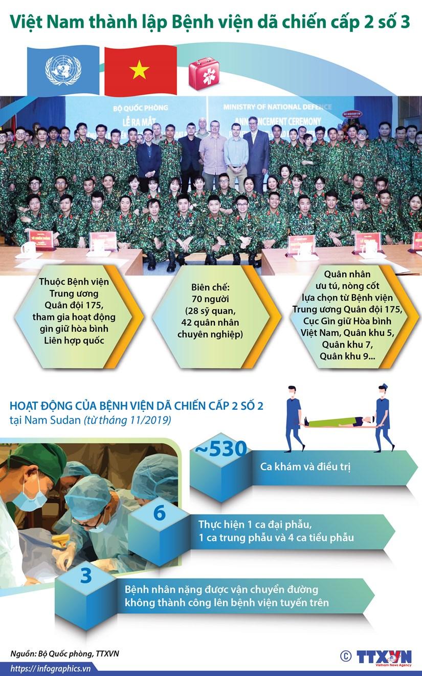 [Infographics] Viet Nam thanh lap Benh vien da chien cap 2 so 3 hinh anh 1