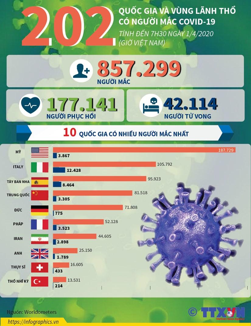 [Infographics] 202 quoc gia va vung lanh tho co nguoi mac COVID-19 hinh anh 1