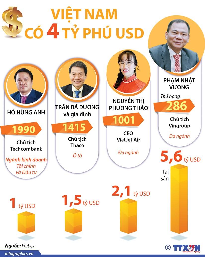 Viet Nam co 4 ty phu USD nam trong danh sach cua Forbes hinh anh 1