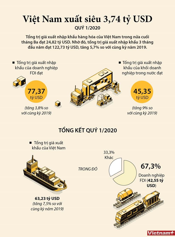[Infographics] Viet Nam xuat sieu 3,74 ty USD trong quy 1 hinh anh 1