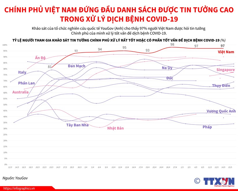 COVID-19: Chinh phu Viet Nam dung dau danh sach duoc tin tuong cao hinh anh 1