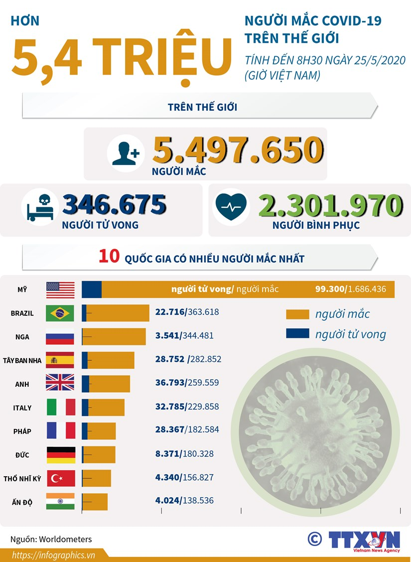 [Infographics] Hon 5,4 trieu nguoi mac COVID-19 tren the gioi hinh anh 1