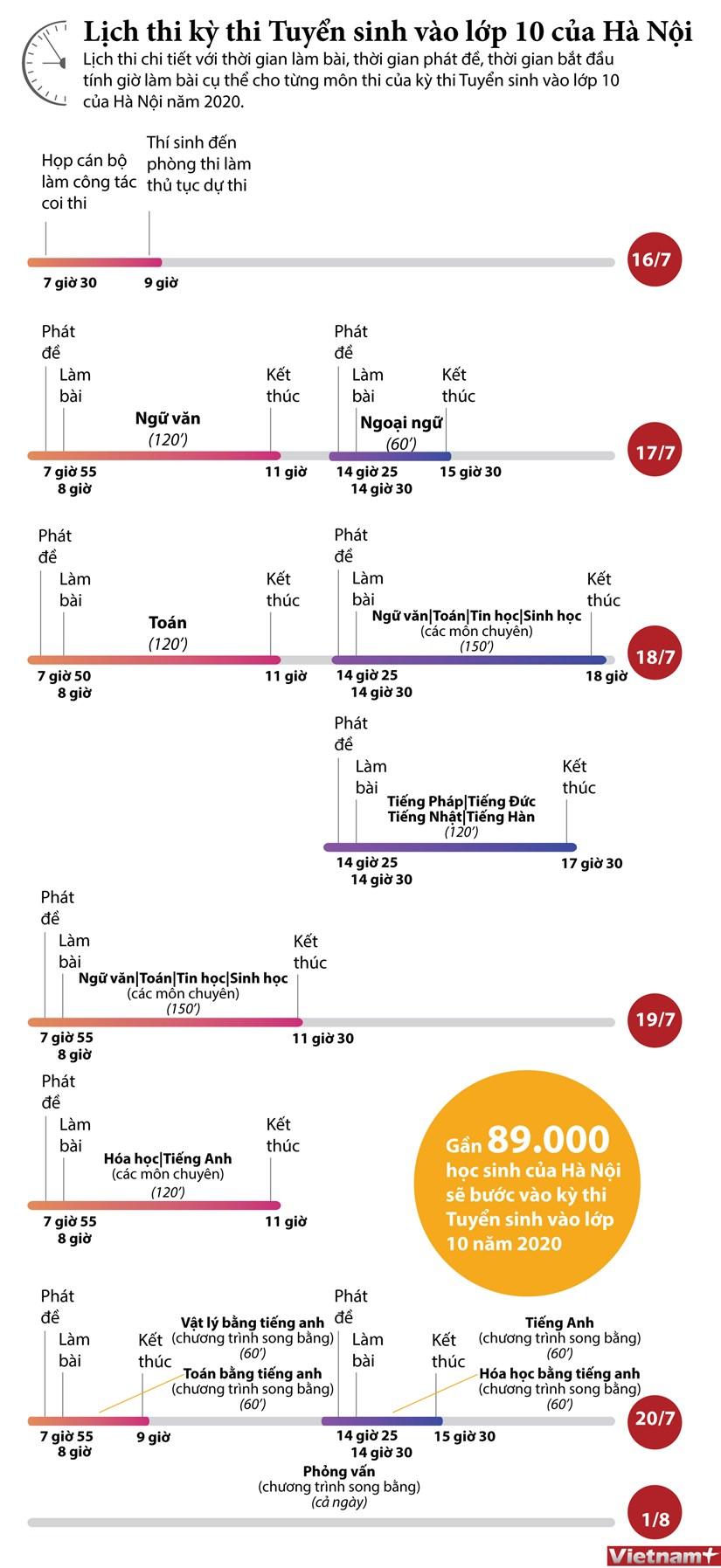 [Infographics] Lich thi tuyen sinh vao lop 10 cua Ha Noi hinh anh 1