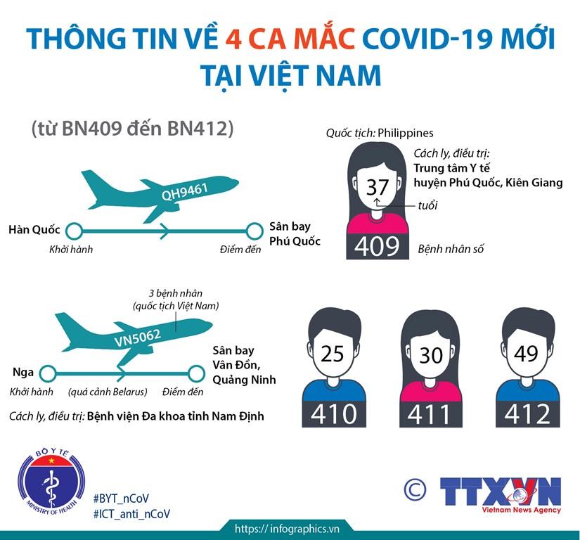 Thong tin ve 4 ca mac COVID-19 moi nhap canh vao Viet Nam hinh anh 1
