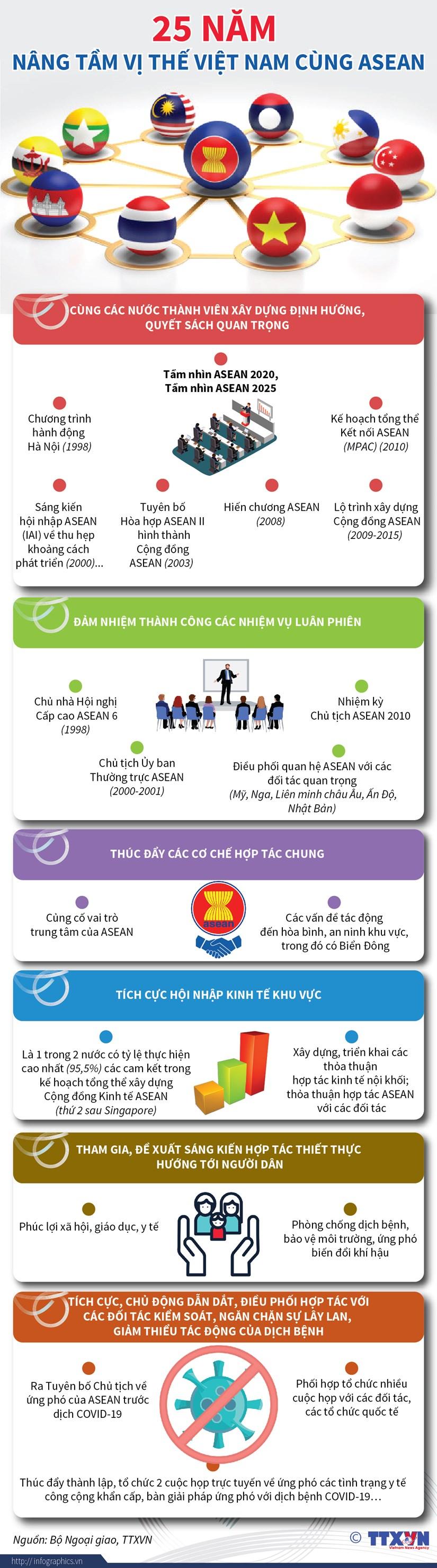 [Infographics] 25 nam nang tam vi the Viet Nam cung ASEAN hinh anh 1